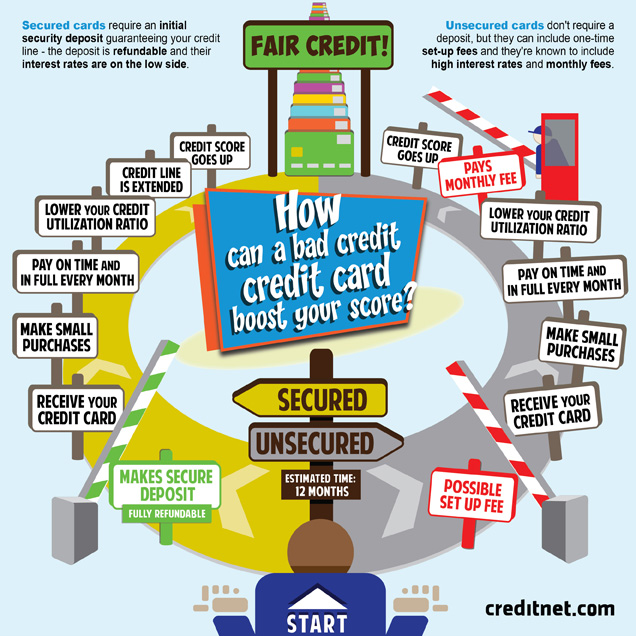 How Can a Bad Credit Credit Card Boost Your Score? - Infographic