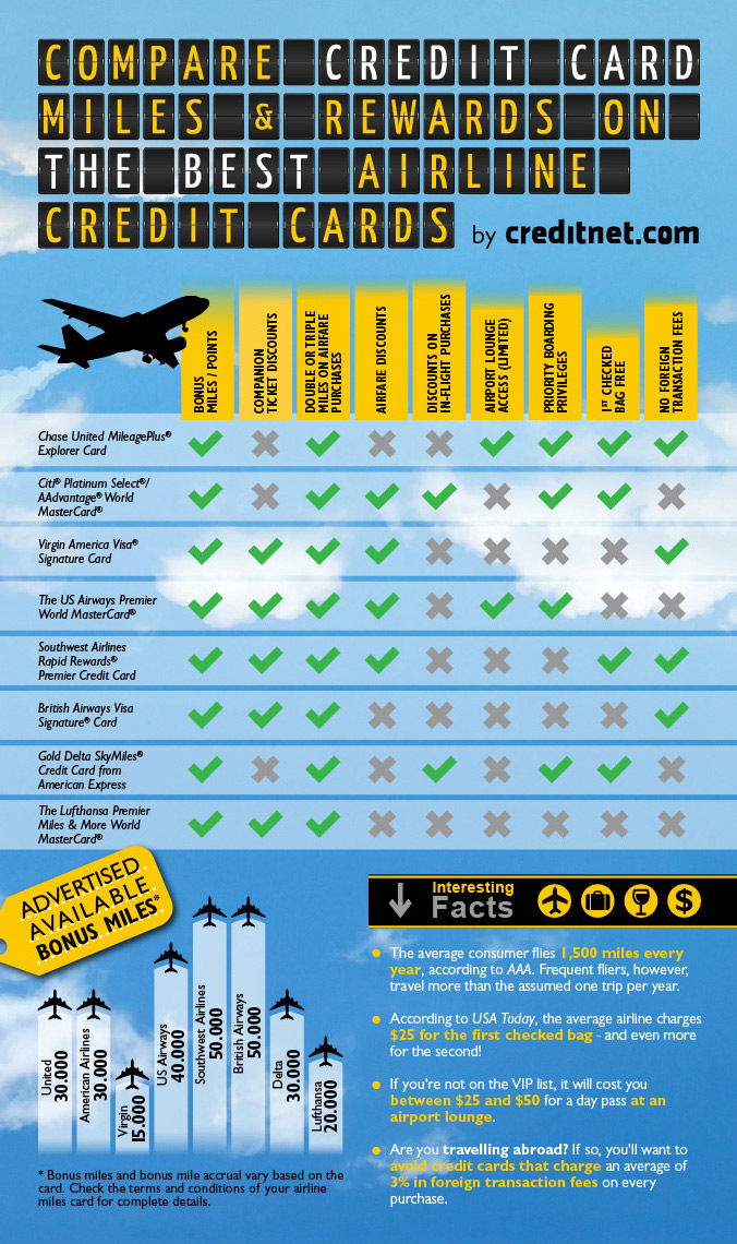 compare credit card miles and rewards on the best airline credit cards infographic - Best Credit Card Rewards Offers