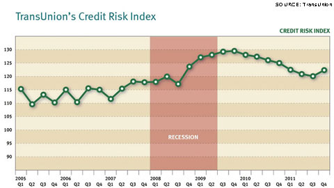 TransUnion Credit Risk Index